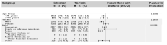 results of subgroup analysis of adjudicated major or CRNM bleeding events, safety analysis set – on-treatment period.