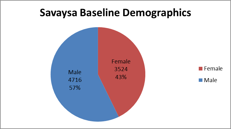 summarizing how many men and women were enrolled in the clinical trials used to evaluate efficacy of the drug SAYVAYSA.  In total, 4716 men (57%) and 3524 women (43%) participated in the clinical trials used to evaluate efficacy of the drug SAYVAYSA