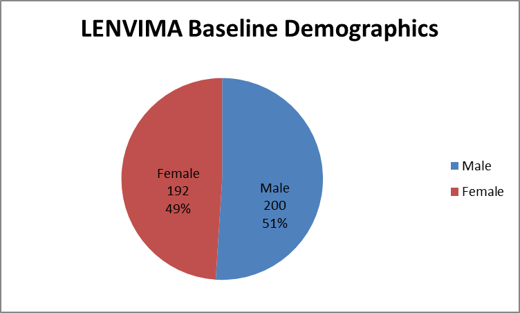 Pie chart summarizing how many men and women were enrolled in the clinical trials used to evaluate efficacy of the drug LENVIMA.  In total, 200 men (51%) and 192 women (49%) participated in the clinical trials used to evaluate efficacy of the drug LENVIMA.