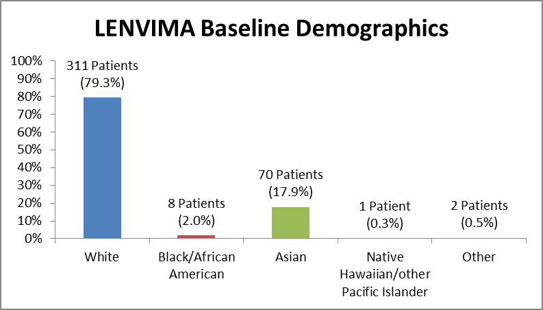 Bar chart summarizing the percentage of patients by race enrolled in the clinical trials used to evaluate efficacy of the drug LENVIMA. In total, 311 White (79.3%), 8 Black (2.0%), 70 Asian (17.9%), 1 Native Hawaiian/other Pacific Islander (0.3%), and 2 identified as Other (0.5%), participated in the clinical trials used to evaluate efficacy of the drug LENVIMA.