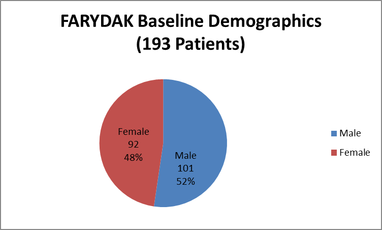 Pie chart summarizing how many men and women were enrolled in the clinical trials used to evaluate efficacy of the drug FARYDAK.  In total, 101 men (52%) and 92 women (48%) participated in the clinical trials used to evaluate efficacy of the drug FARYDAK