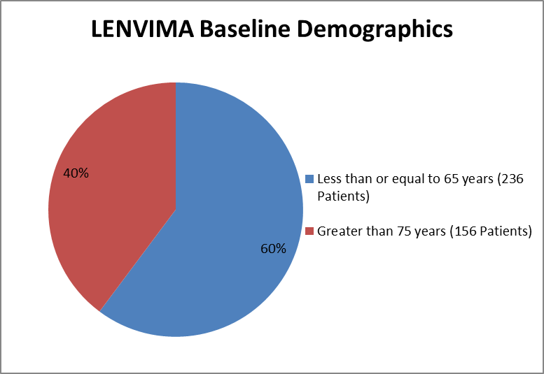 Pie chart summarizing how many individuals below and above 65 years of age were enrolled in the clinical trials used to evaluate efficacy of the drug LENVIMA.  In total, 156 were over the age of 65 (40%) and 236 were 65 years of age or under (60%).