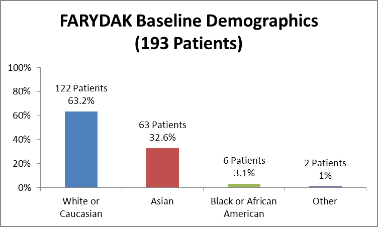 Bar chart summarizing the percentage of patients by race enrolled in the clinical trials used to evaluate efficacy of the drug FARYDAK. In total, 122 White (63.2%), 6 Black (3.1%), 63 Asian (32.6%), and 2 identified as Other (1.0%), participated in the clinical trials used to evaluate efficacy of the drug FARYDAK.