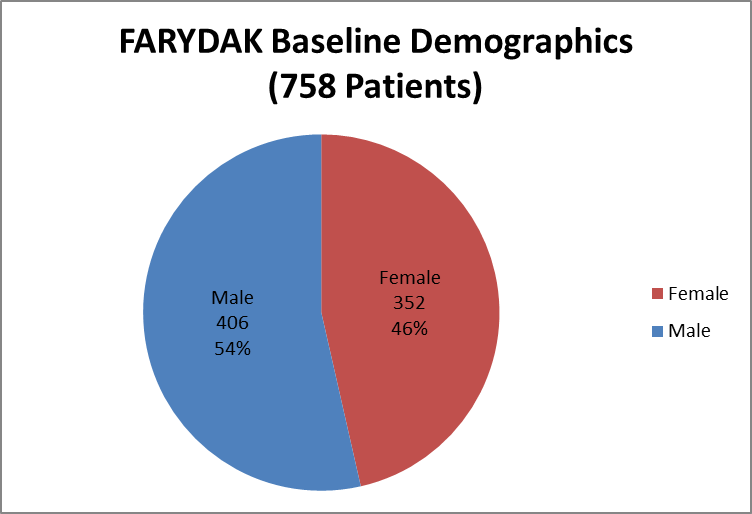 Pie chart summarizing how many men and women were enrolled in the clinical trials used to assess safety of the drug FARYDAK. In total, 406 men (54%) and 352 (46%) women participated in the clinical trials used to assess safety of the drug FARYDAK.