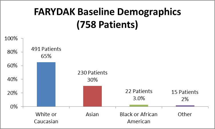 Bar chart summarizing the percentage of patients by race enrolled in the clinical trials used to evaluate safety of the drug FARYDAK. In total, 491 White (65%), 22 Black (3.0%), 230 Asian (30%), and 15 identified as Other (2.0%), participated in the clinical trials used to evaluate safety of the drug FARYDAK.