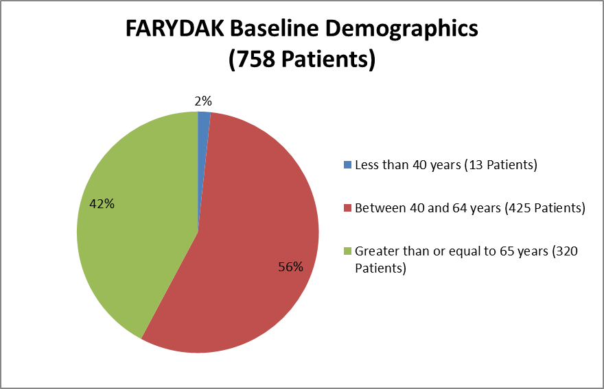 Pie chart summarizing how many individuals were below 40, between 40-64 years, and above 65 years of age were enrolled in the clinical trials used to evaluate safety of the drug FARYDAK.  In total, 13 patients were below 40 years (2%), 425 patients were between 40-64 years (56%), and 320 patients were above 65 years of age (42%).