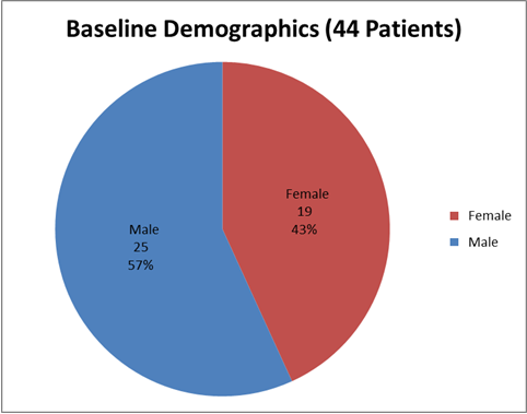Pie chart summarizing how many men and women were enrolled in the CHOLBAM clinical trial.  In total, 25 men (57%) and 19 women (43%) participated in the clinical trial.