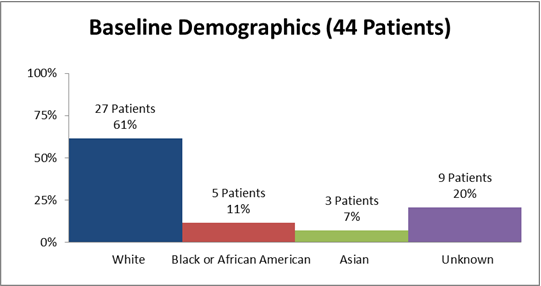 Bar chart summarizing the percentage of patients by race enrolled in the CHOLBAM clinical trial. In total, 27 White (61%), 5 Black (11%), 3 Asian (7%), and 9 who's race was unknown (20%) participated in the clinical trial