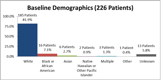 Bar chart summarizing the percentage of patients by race enrolled in the UNITUXIN clinical trial. In total, 185 White (81.9%), 16 Black (7.1%), 6 Asian (2.7%), 2 Native Hawaiian or Pacific Islander (0.9%), 3 identified as multiple races (1.3%), 1 identified as other (0.4%), and 13 where race data was missing (5.8%) participated in the clinical trials.