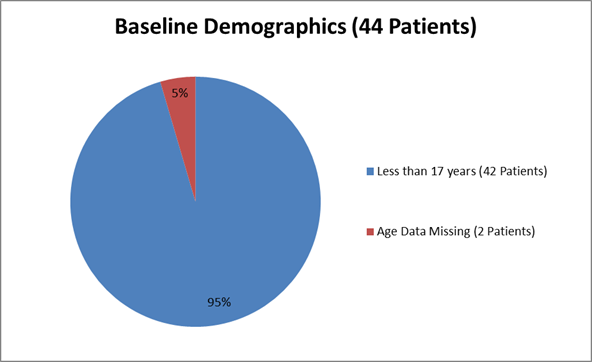 Pie chart summarizing how many individuals of certain age groups were enrolled in the CHOLBAM clinical trial.  In total, 42 were less than 17 years (95%) and 2 (5%) of the participants had missing data