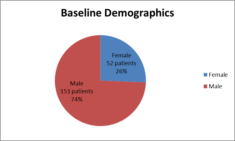 Pie chart summarizing how many men and women were enrolled in the AVYCAZ cIAI clinical trial.  In total, 151 men (74%) and 52 women (26%) participated in the clinical trial.