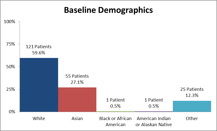 Bar chart summarizing the percentage of patients by race enrolled in the AVYCAZ cIAI clinical trial In total, 121 White (59.6%), 1 Black (0.5%), 55 Asian (27.1%), 1 American Indian/Alaskan Native (0.5%), and 25 identified as Other (12.3%), participated in the clinical trial.