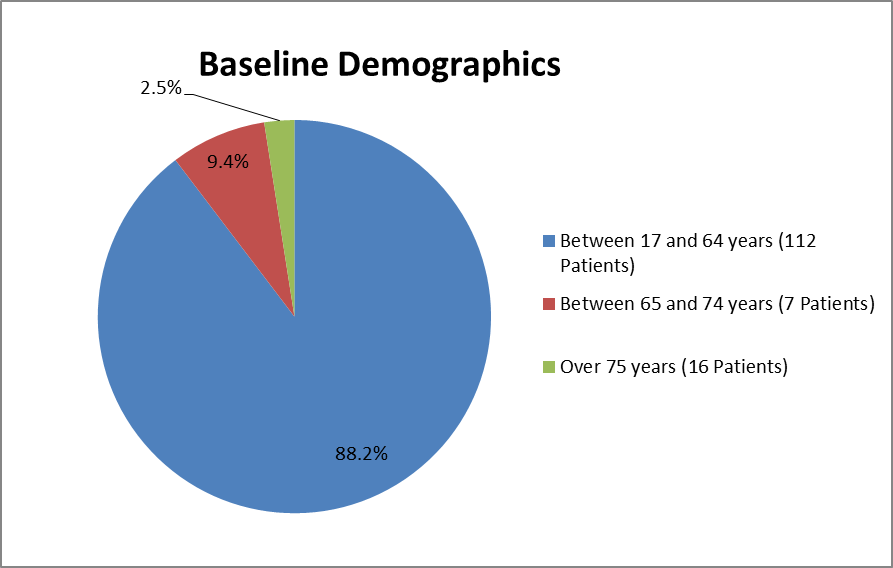 Pie chart summarizing how many individuals of certain age groups were enrolled in the AVYZAZ cIAI clinical trial.  In total, 112 were between 17 and 64 years (88.2%), 7 were between 65 and 74 years (9.4%), and 16 were over the age of 75 (2.5%).