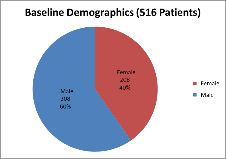 Pie chart summarizing how many men and women were enrolled in the CRESEMBA clinical trial.  In total, 308 men (60%) and 208 women (40%) participated in the clinical trial.