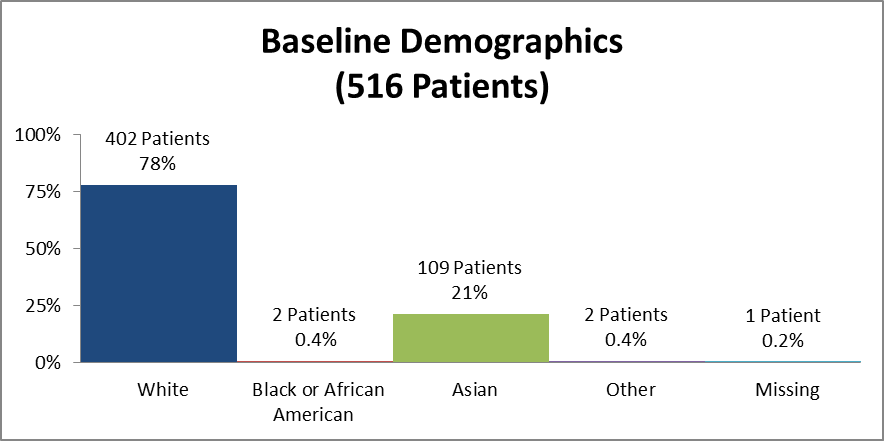 Bar chart summarizing the percentage of patients by race enrolled in the CRESEMBA clinical trial. In total, 402 White (78%), 2 Black (0.4%), 109 Asian (21%), 2 identified as Other (0.4%), and 1 patient where data was missing (0.2%) participated in the clinical trial.