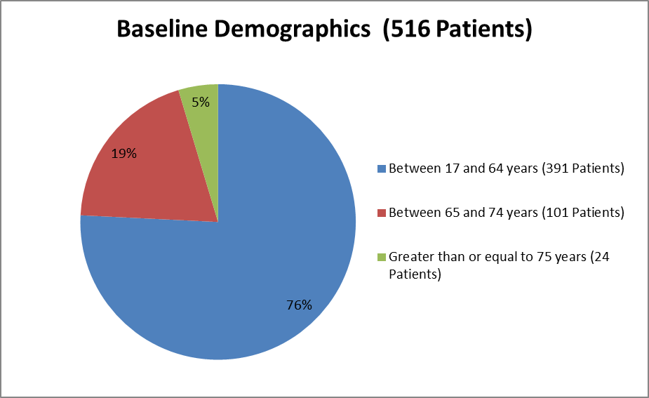 Pie chart summarizing how many individuals of certain age groups were enrolled in the CRESEMBA clinical trial.  In total, 391 were between 17 and 64 years (76%), 101 were between 65 and 74 years (19%), and 24 were over the age of 75 (5%).
