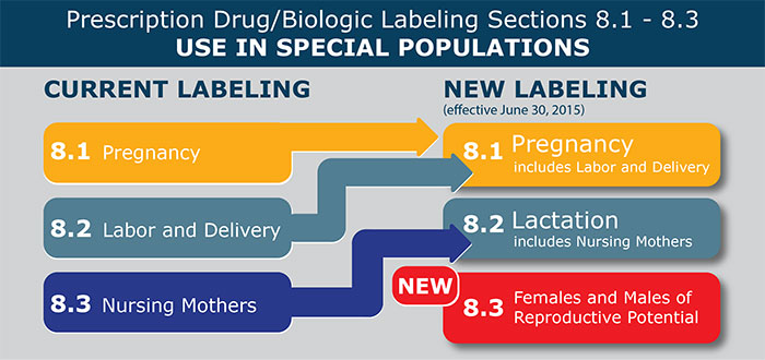 Pregnancy and Lactation Labeling graphic
