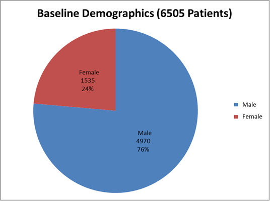 Pie chart summarizing how many men and women were enrolled in the CORLANOR clinical trial.  In total, 4970men (76%) and 1535 women (24%) participated in the clinical trial.