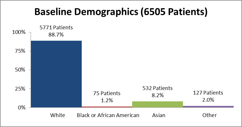 Bar chart summarizing the percentage of patients by race enrolled in the CORLANOR clinical trial. In total, 5771 White (88.7%), 75 Black (1.2%), 532 Asian (8.2%), and 127 who identified as Other (2.0%) participated in the clinical trial.