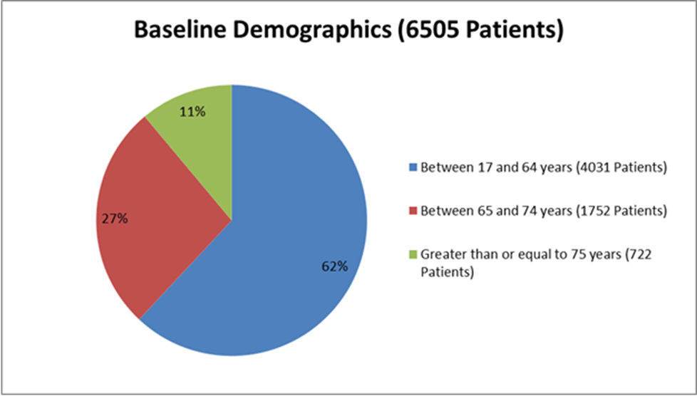Figure 3. Baseline Demographics by Age (Efficacy Population)
