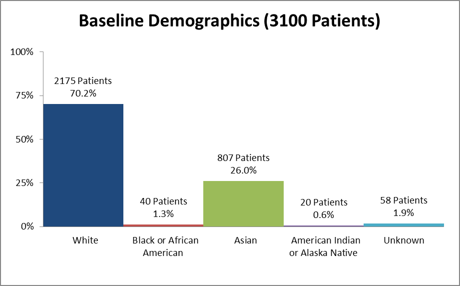 Bar chart summarizing the percentage of patients by race enrolled in the clinical trials used to evaluate efficacy of the drug RESPIMAT. In total, 2175 White (70.2%), 40 Black (1.3%), 807 Asian (26.0%), 20 American Indian or Alaska Native (0.6%), and 58 who did not respond (1.9%) participated in the clinical trials used to evaluate efficacy of the drug RESPIMAT.
