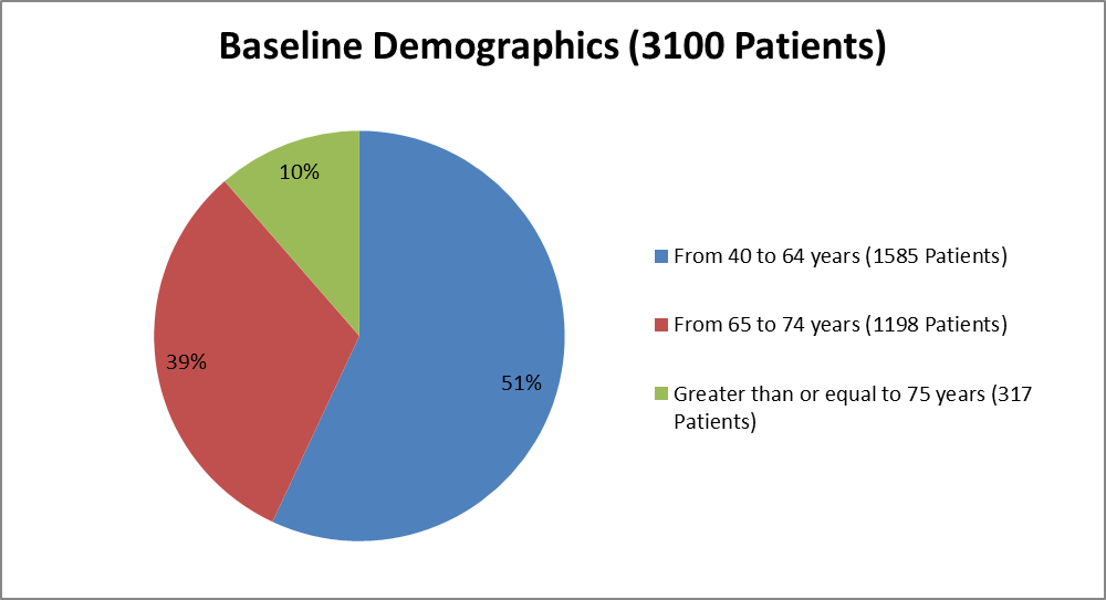 Pie chart summarizing how many individuals of certain age groups were enrolled in the RESPIMAT clinical trial.  In total, 1585 were between 40 and 64 years (51%), 1198 were between 65 and 74 years (39%), and 317 were 75 years of age or older (10%).