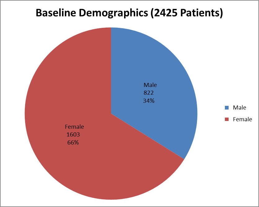 Pie chart summarizing how many men and women were enrolled in the clinical trials used to evaluate efficacy of the drug VIBERZI.  In total, 822 men (34%) and 1603 women (66%) participated in the clinical trials used to evaluate efficacy of the drug VIBERZI