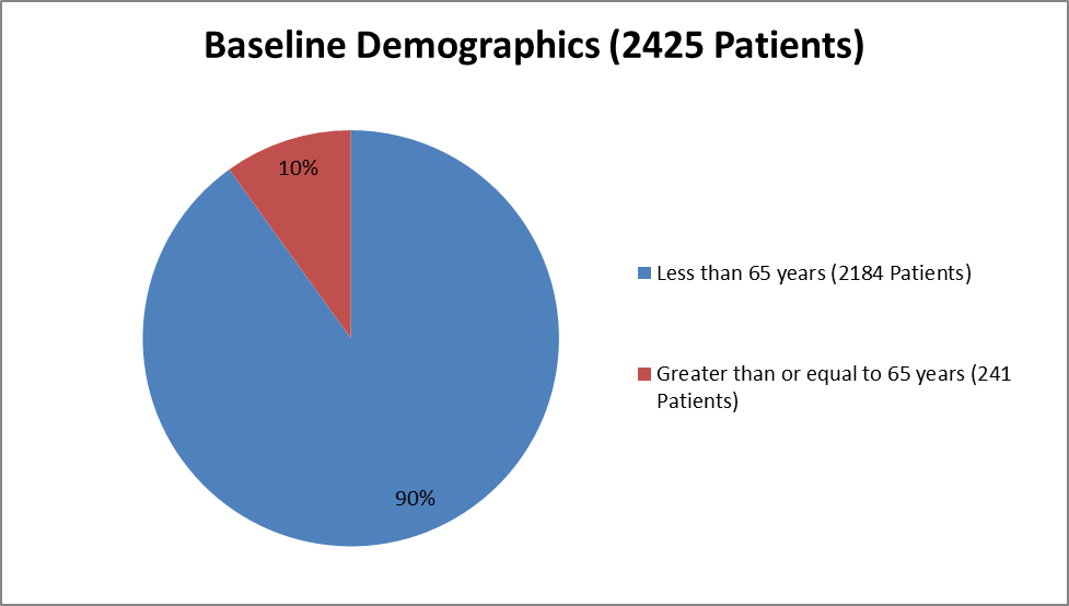 Pie chart summarizing how many individuals of certain age groups were enrolled in the VIBERZI clinical trial.  In total, 2184 were less than 65 years (90%) and 241 were 65 and older (10%)