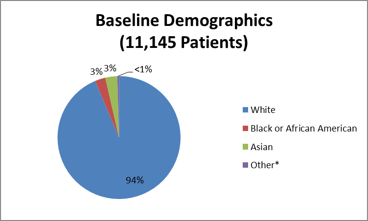 Pie chart summarizing the percentage of patients by race enrolled in the KENGREAL clinical trial. In total, 10437 White (94%), 308 Black (3%), 350 Asian (3%), 50 identified as Other (<1%).