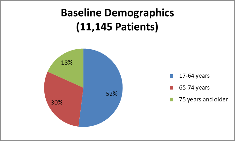 Pie chart summarizing the percentage of patients by age enrolled in the KENGREAL clinical trial: 82% of patients were younger than 75 years and 18% were 75 years and older.