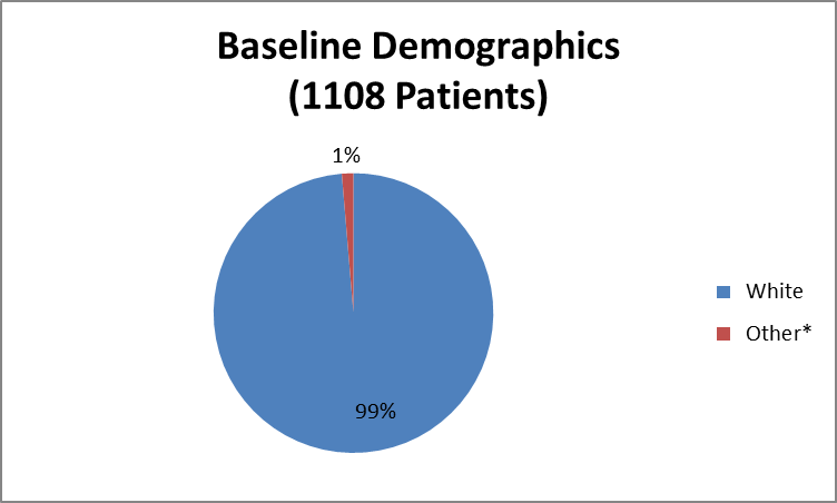 Bar chart summarizing the percentage of patients by race enrolled in the ORKAMBI clinical trial. In total, 1093 White (99%) and 15 identified as Other (1%).