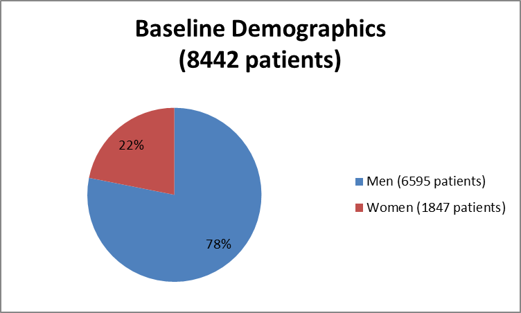 Pie chart summarizing how many men and women were enrolled in the clinical trials used to evaluate efficacy of the drug ENTRESTO.  In total, 6595 men (78%) and 1847 women (22%) participated in the clinical trials used to evaluate efficacy of the drug ENTRESTO.