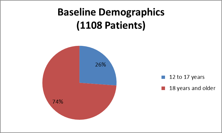 Pie chart summarizing how many individuals of certain age groups were enrolled in the ORKAMBI clinical trial. In total, 290 were 12 to 17 years (26%) and 818 were 18 years and older (74%).