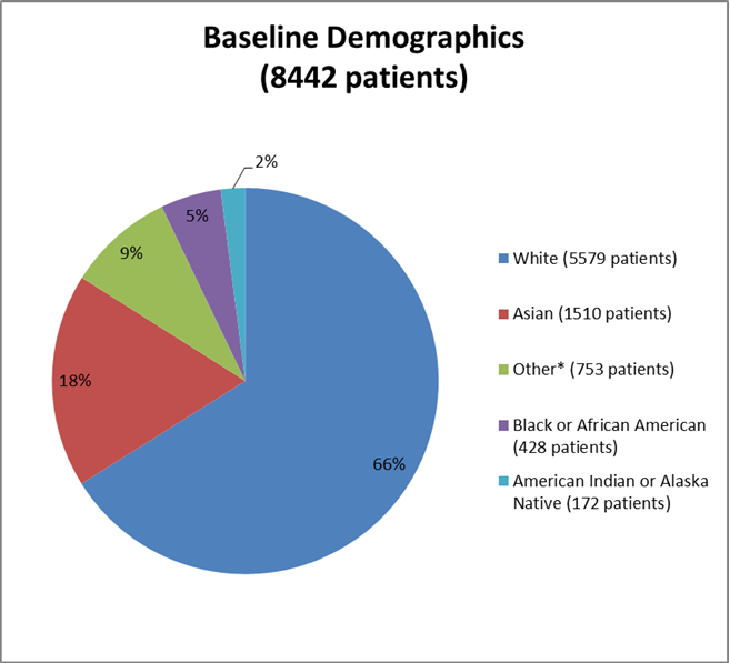 chart summarizing the percentage of patients by race enrolled in the ENTRESTO clinical trial. In total, 5579 White (66%), 1510 Asian (18%), 753 identified as Other (9%), 428 Black or African American (5%), and 172 American Indian or Alaska Native (2%).