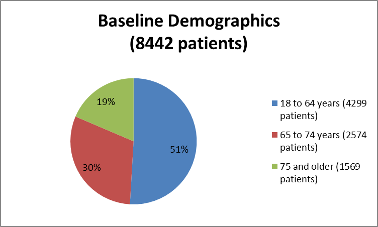 Pie chart summarizing how many individuals of certain age groups were enrolled in the ENTRESTO clinical trial. In total, 4299 were between 18 and 64 years (51%), 2574 were between 65 and 74 years (30%), and 1569 were 75 years of age or older (19%).