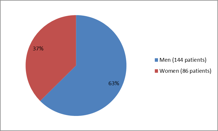Pie chart summarizing how many men and women were enrolled in the clinical trials used to evaluate efficacy of the drug ODOMZO. In total, 144 men (63%) and 86 women (37%) participated in the clinical trials used to evaluate efficacy of the drug ODOMZO.