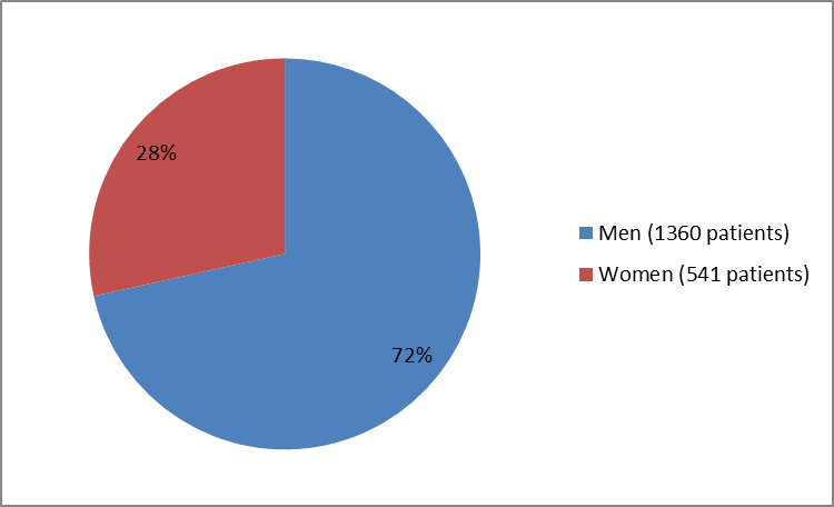 Pie chart summarizing how many men and women were enrolled in the clinical trials used to evaluate efficacy of the drug VRAYLAR.  In total, 1360 men (72%) and 541 women (28%) participated in the clinical trials used to evaluate efficacy of the drug VRAYLAR.
