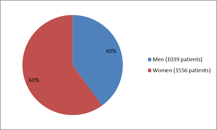 Pie chart summarizing how many men and women were enrolled in the clinical trials used to evaluate efficacy of the drug VARUBI.  In total, 1039 men (40%) and 1556 women (60%) participated in the clinical trials used to evaluate efficacy of the drug VARUBI.