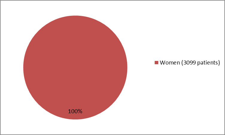Pie chart summarizing how many men and women were enrolled in the clinical trials used to evaluate efficacy of the drug ADDYI.  In total, 3099 women (100%) participated in the clinical trials used to evaluate efficacy of the drug ADDYI.