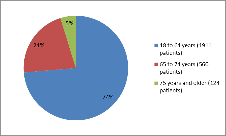 Pie chart summarizing how many individuals of certain age groups were enrolled in the VARUBI clinical trial.  In total, 1911 were between 18 and 64 years (74%), 560 were between 65 and 74 (21%), and 124 were 75 years and older (5%).