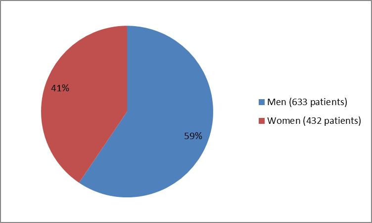 Pie chart summarizing how many men and women were enrolled in the clinical trials used to evaluate efficacy of the drug VRAYLAR.  In total, 633 men (59%) and 432 women (41%) participated in the clinical trials used to evaluate efficacy of the drug VRAYLAR.