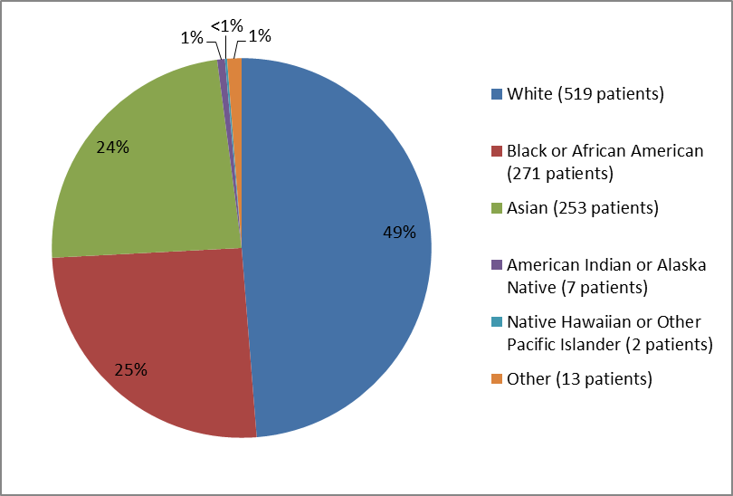 Pie chart summarizing the percentage of patients by race enrolled in the VRAYLAR clinical trial. In total, 519 White (49%), 271 Black (25%), 253 Asian (24%), 7 American Indian or Alaska Native (1%), 2 Native Hawaiian or Other Pacific Islander (<1%), and 13 identified as Other (1%).