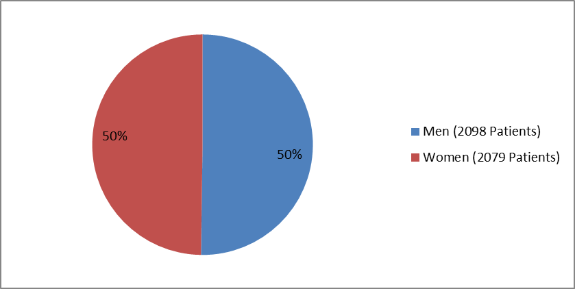 Pie chart summarizing how many men and women were enrolled in the clinical trials used to evaluate efficacy of the drug REPATHA for HeFH.  In total, 2098 men (50%) and 2079 women (50%) participated in the clinical trials used to evaluate efficacy of the drug REPATHA for HeFH.