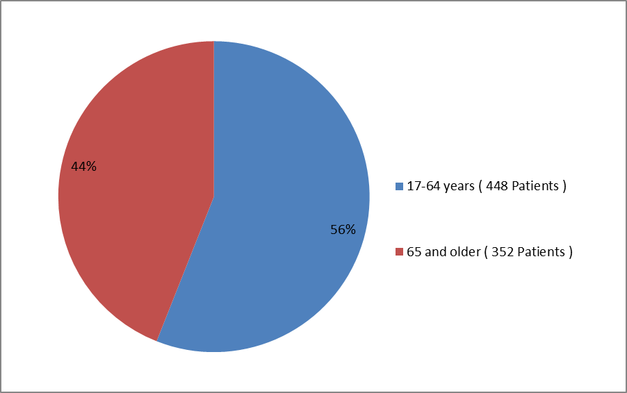 Pie chart summarizing how many individuals of certain age groups were enrolled in the LONSURF clinical trial.  In total, 448 participants were between 17 and 65 years old (56%) and 352 participants were 65 and older (44%).