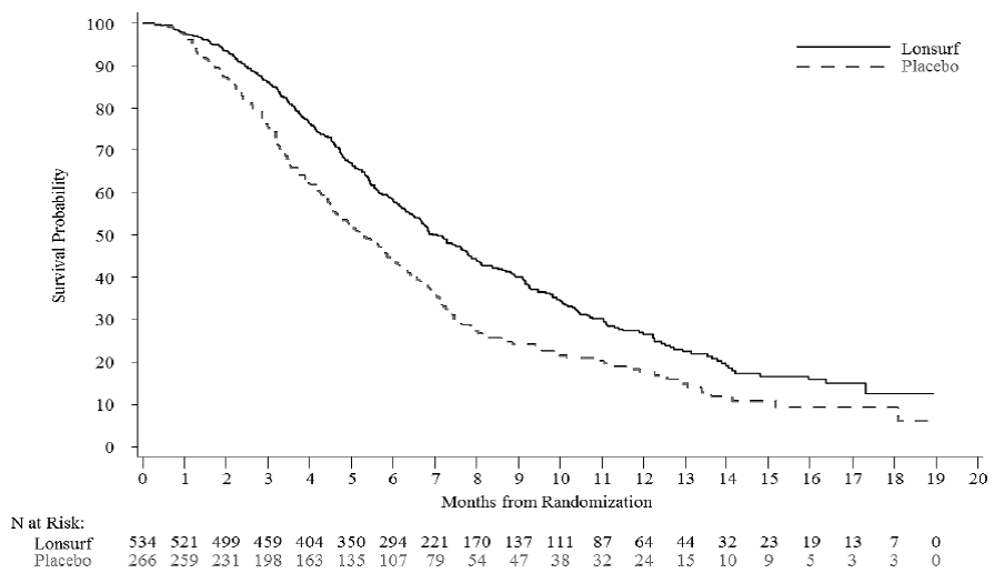 Figure summarizes the primary efficacy outcome measure, overall survival (OS), and an additional efficacy outcome measure, progression-free survival (PFS), in the clinical trial.