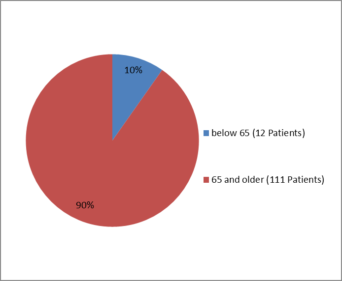 Pie chart summarizing how many individuals of certain age groups were enrolled in the PRAXBIND clinical trial.  In total, 12 were below 65 years (10%) and 111 were 65 years and older (90%).