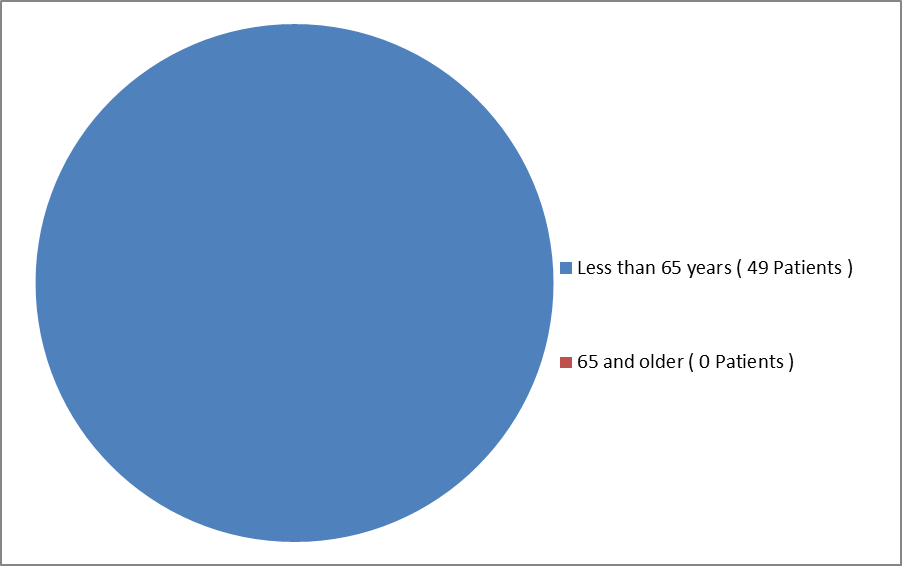 Pie chart summarizing how many individuals of certain age groups were enrolled in the REPATHA clinical trial for HoFH.  In total, 49 were below 65 years (100%).