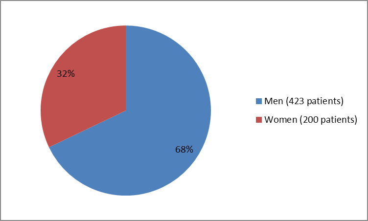 Pie chart summarizing how many men and women were enrolled in the clinical trials used to evaluate efficacy of the drug ARISTADA.  In total, 423 men (68%) and 200 women (32%) participated in the clinical trial used to evaluate efficacy of the drug ARISTADA.