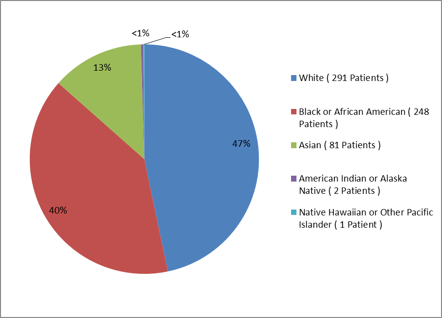 Pie chart summarizing the percentage of patients by race enrolled in the ARISTADA clinical trial. In total, 291 Whites (47%), 248 Blacks (40%), 81 Asians (13%), 2 American Indian or Alaska Natives (<1%), and 1 Native Hawaiian or Other Pacific Islander (<1%) participated in the clinical trial.)