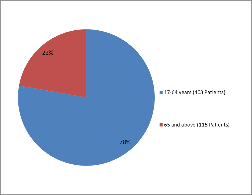 Pie chart summarizing how many individuals of certain age groups were enrolled in the YONDELIS clinical trial.  In total, 403 participants were between 17 and 64 years old (78%) and 115 participants were 65 and older (22%).